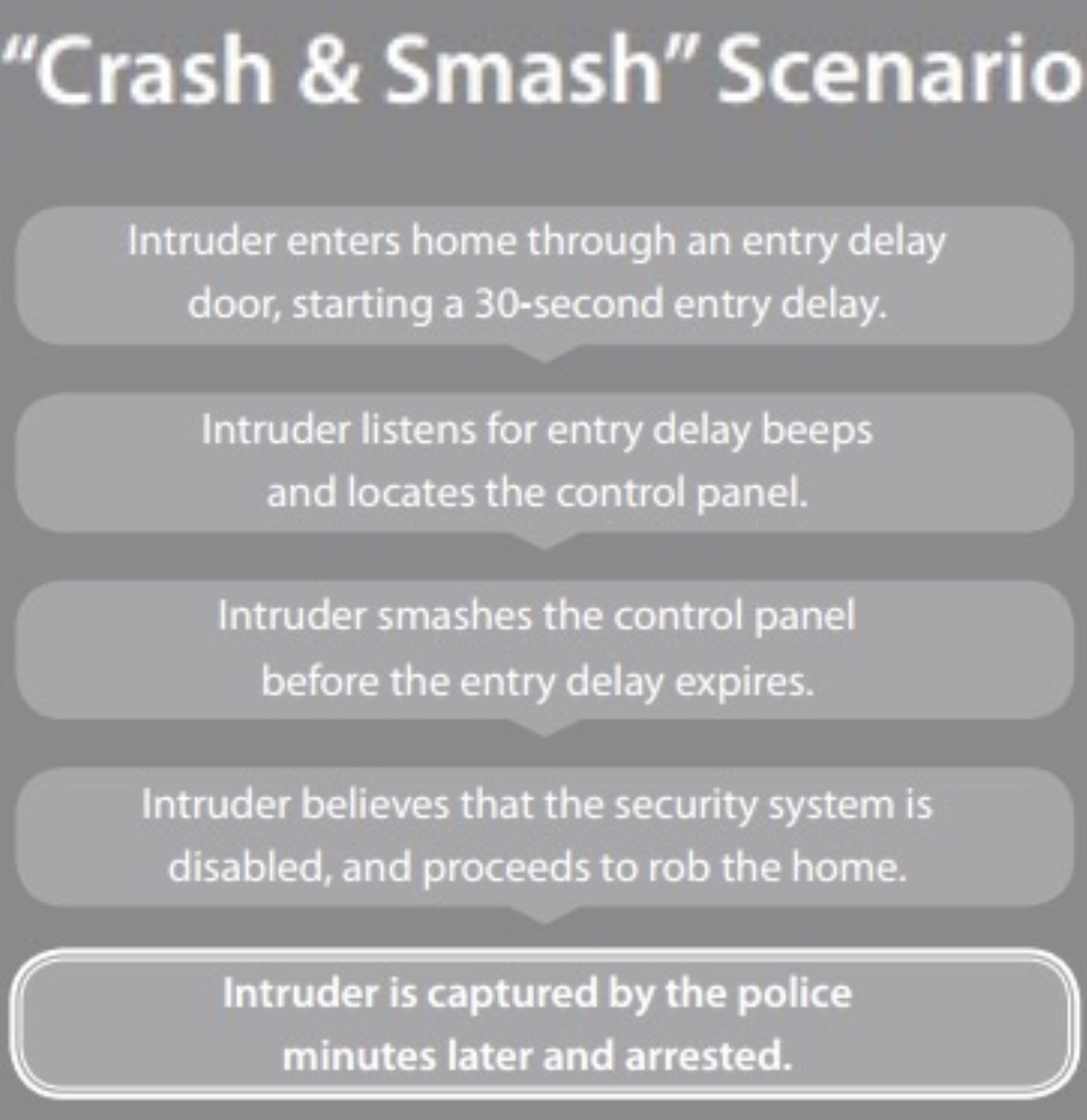 Crash and Smash Technology